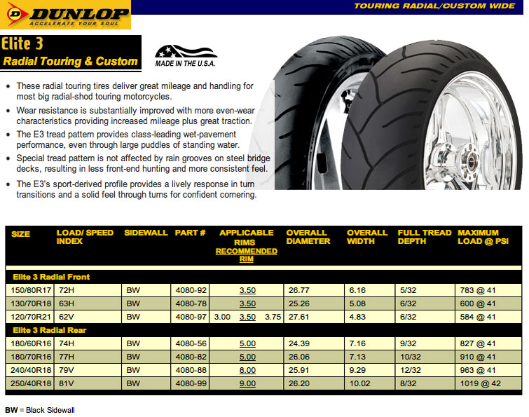 Dunlop Elite 3 Tire Pressure Motorcycle Review And Galleries